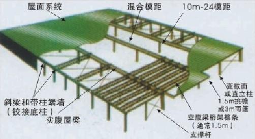轻钢结构房架4
