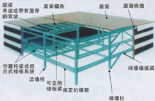 轻钢结构房架2
