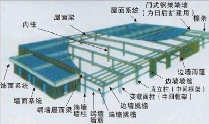 轻钢结构房架1