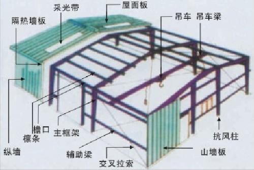 轻钢结构房架3